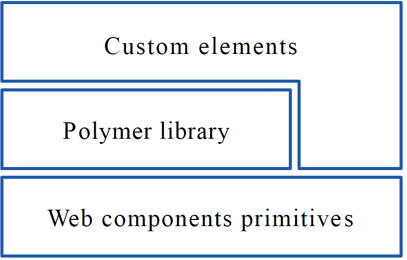 Polymer Web Components